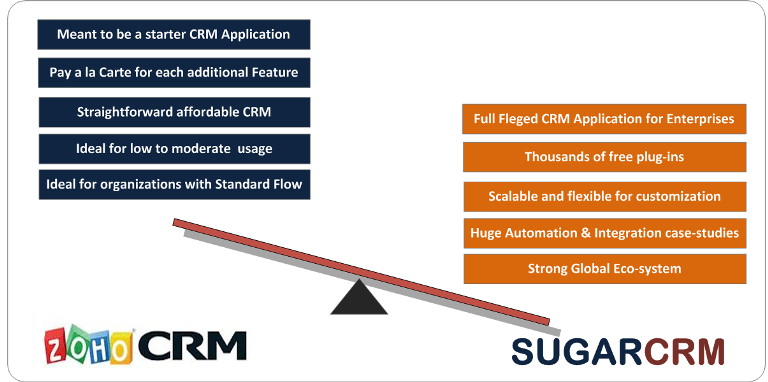 Zoho to SugarCRM Migration